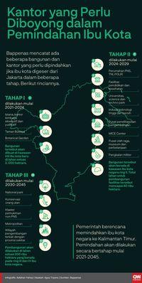 Ibu Kota Pindah, Kominfo Siapkan TV Digital di Perbatasan