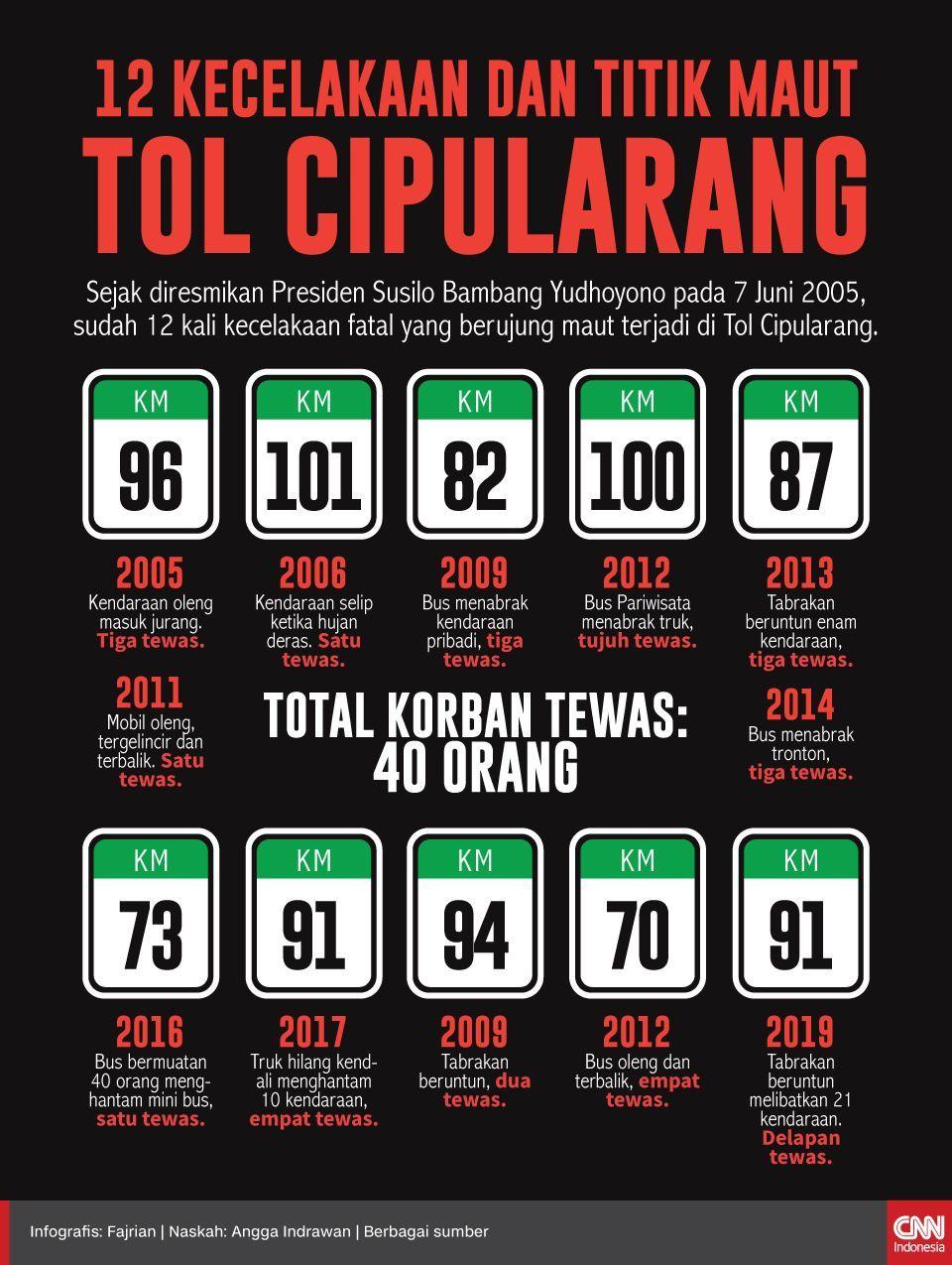 Infografis 12 kecelakaan dan titik maut tol Cipularang