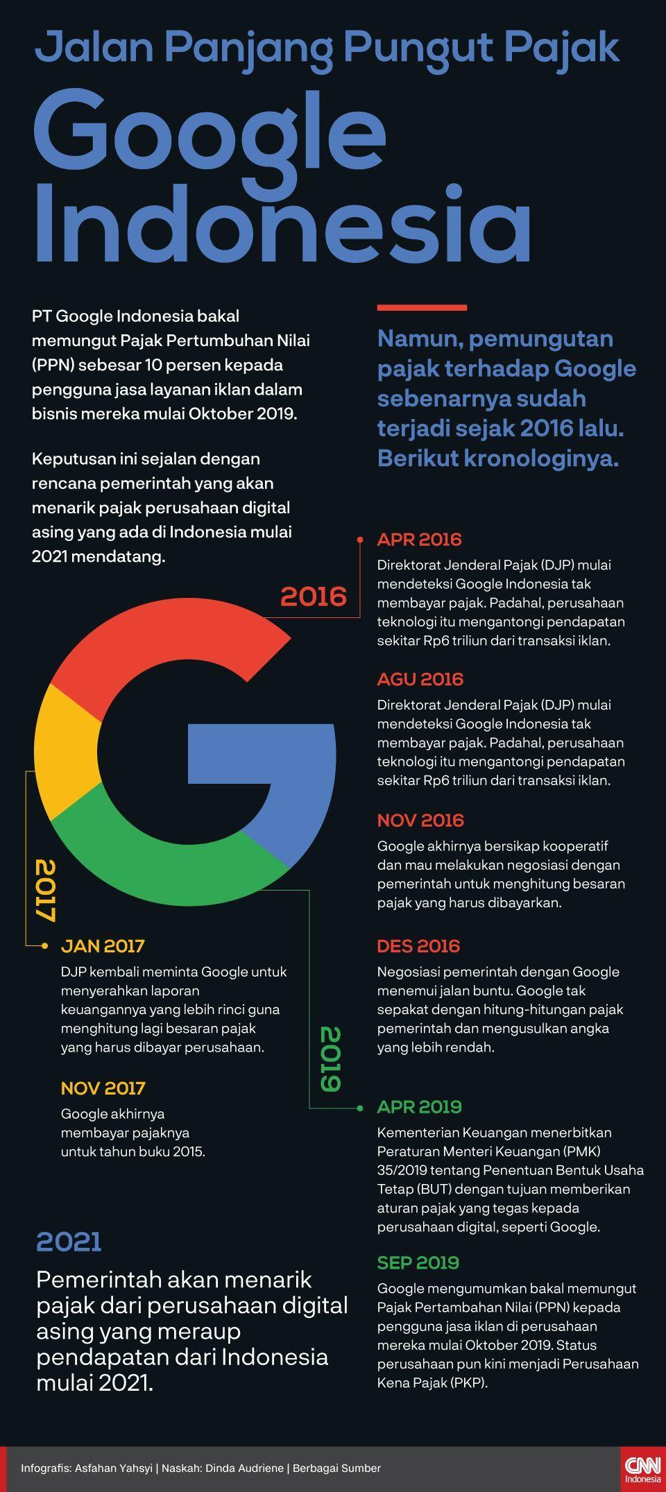Infografis Jalan Panjang Pungut Pajak Google Indonesia