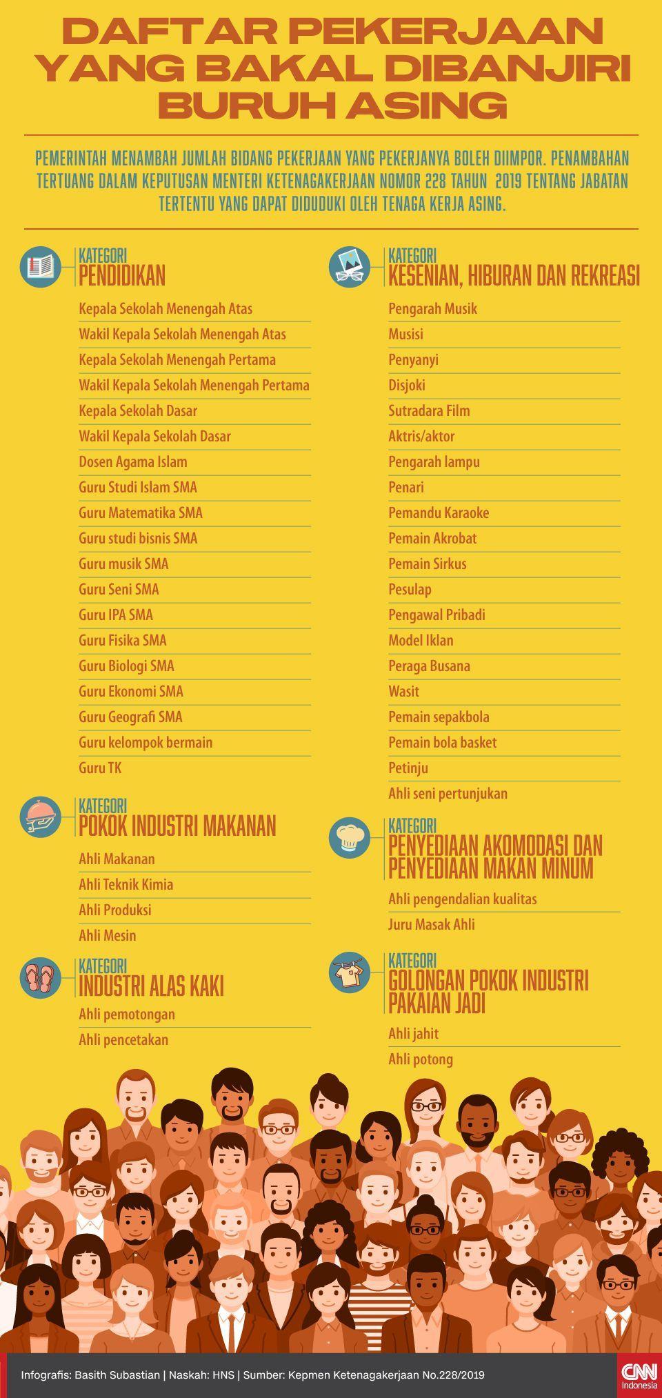Infografis Daftar Pekerjaan yang Akan Dibanjiri Buruh Asing di Era Jokowi Jilid II