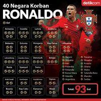 40 Korban Ronaldo di Timnas Portugal, Siapa Saja?