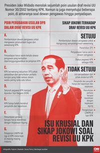 Tujuh Poin Revisi UU KPK yang Disepakati DPR dan Pemerintah