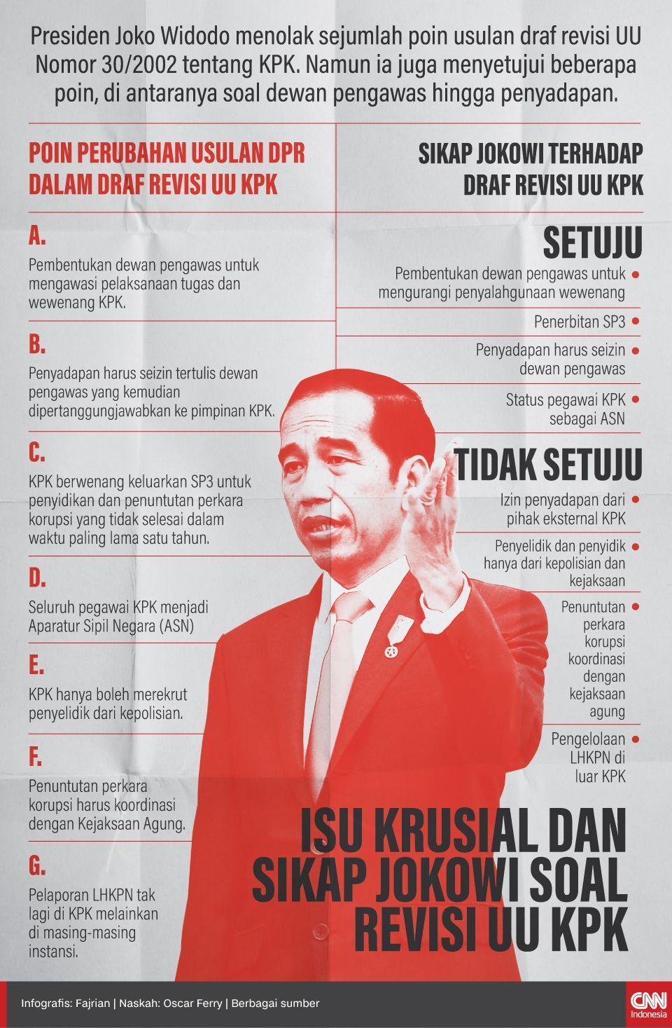 Infografis Isu Krusial dan Sikap Jokowi Soal Revisi UU KPK