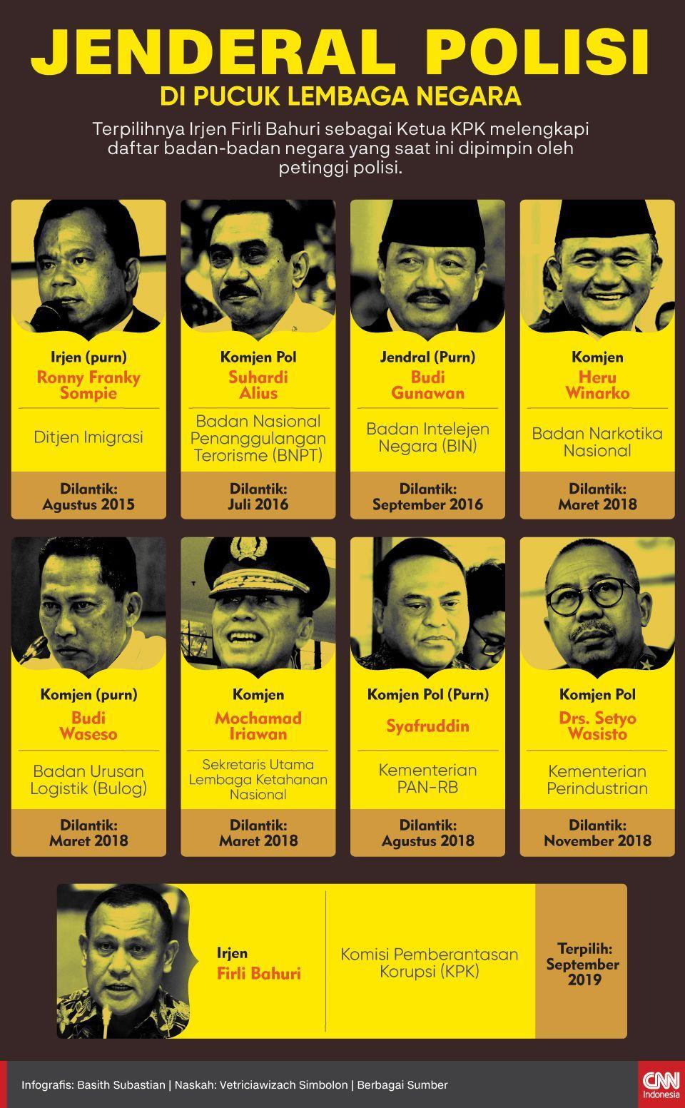 Infografis Jenderal Polisi di Pucuk Lembaga Negara