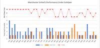 Performa MU di bawah Solskjaer (data diolah pribadi)