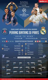 Paris Memanas: PSG vs Real Madrid