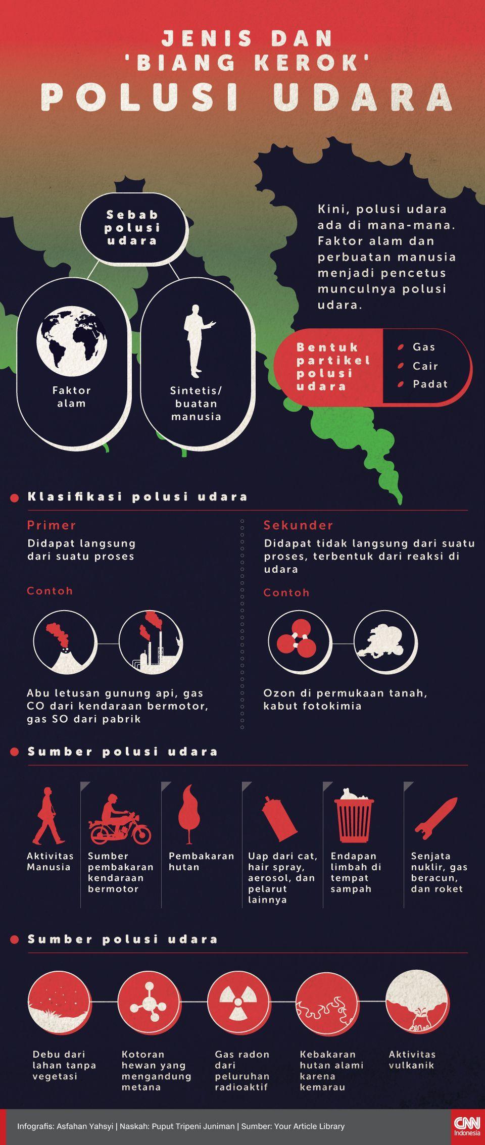 Infografis Jenis dan 'Biang Kerok' Polusi Udara