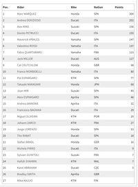 Klasemen MotoGP 2019: Marquez Makin Dekat dengan Gelar Juara Dunia