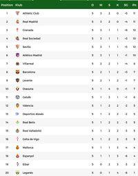 Klasemen LaLiga: Real Madrid Kedua, Barcelona Kedelapan