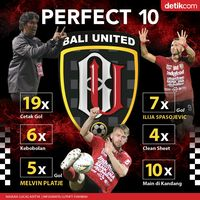 Laju Kemenangan Kandang Bali United Dalam Angka