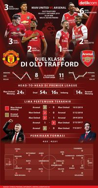MU Vs Arsenal: Yang Klasik di Old Trafford