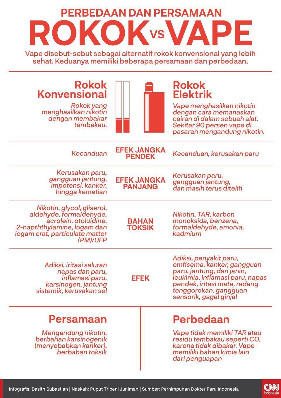 Infografis Perbedaan dan Persamaan Rokok vs Vape