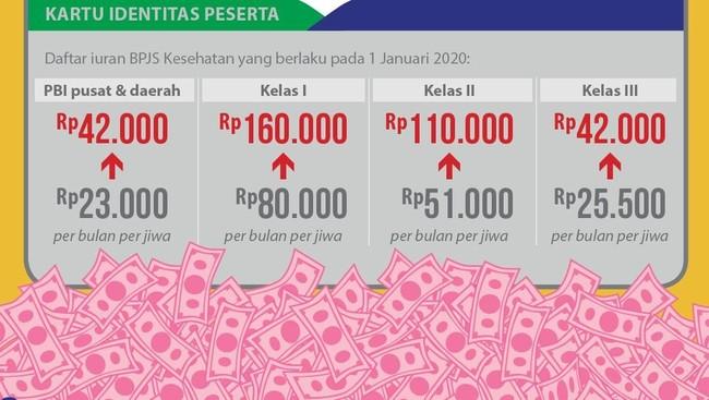 Foto: Iuran BPJS Kesehatan (Tim Infografis: Mindra Purnomo)