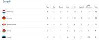 Klasemen Grup C Kualifikasi Piala Eropa 2020