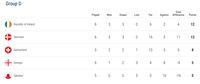 Klasemen Grup D Kualifikasi Piala Eropa 2020