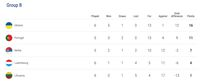 Klasemen Grup B Kualifikasi Piala Eropa 2020