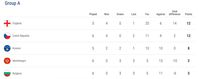Hasil Lengkap Dan Klasemen Kualifikasi Piala Eropa 2020 Malam Tadi