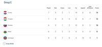 Klasemen Grup E Kualifikasi Piala Eropa 2020