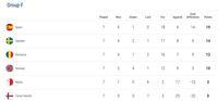Klasemen Grup F Kualifikasi Piala Eropa 2020
