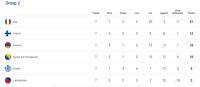 Klasemen Grup J Kualifikasi Piala Eropa 2020