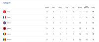 Klasemen Grup H Kualifikasi Piala Eropa 2020