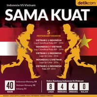 Live Report: Indonesia Vs Vietnam