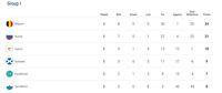 Klasemen Grup I Kualifikasi Piala Eropa 2020