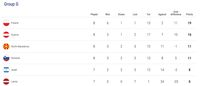 Klasemen Grup G Kualifikasi Piala Eropa 2020