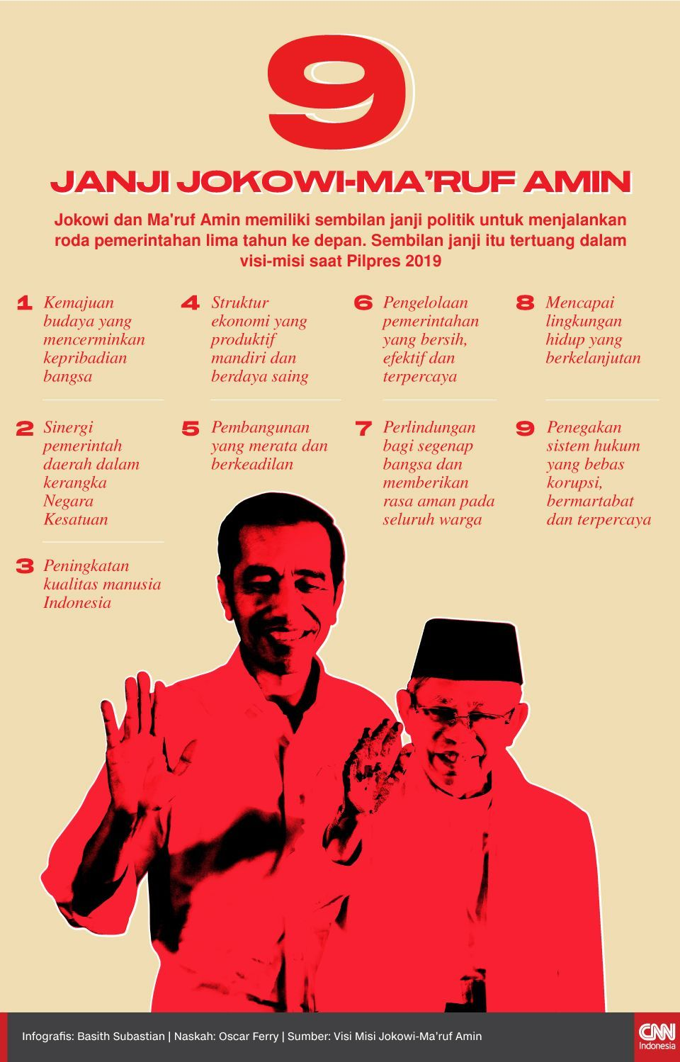 Infografis 9 Janji Jokowi-Ma'ruf Amin