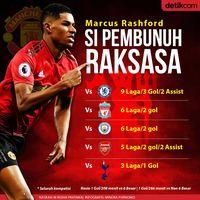 Hati-hatilah Kepada Rashford, Liverpool!