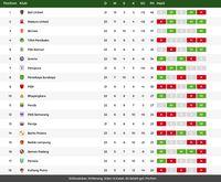 Madura United Pangkas Jarak dengan Bali United, Persija Lepas dari Zona Degradasi
