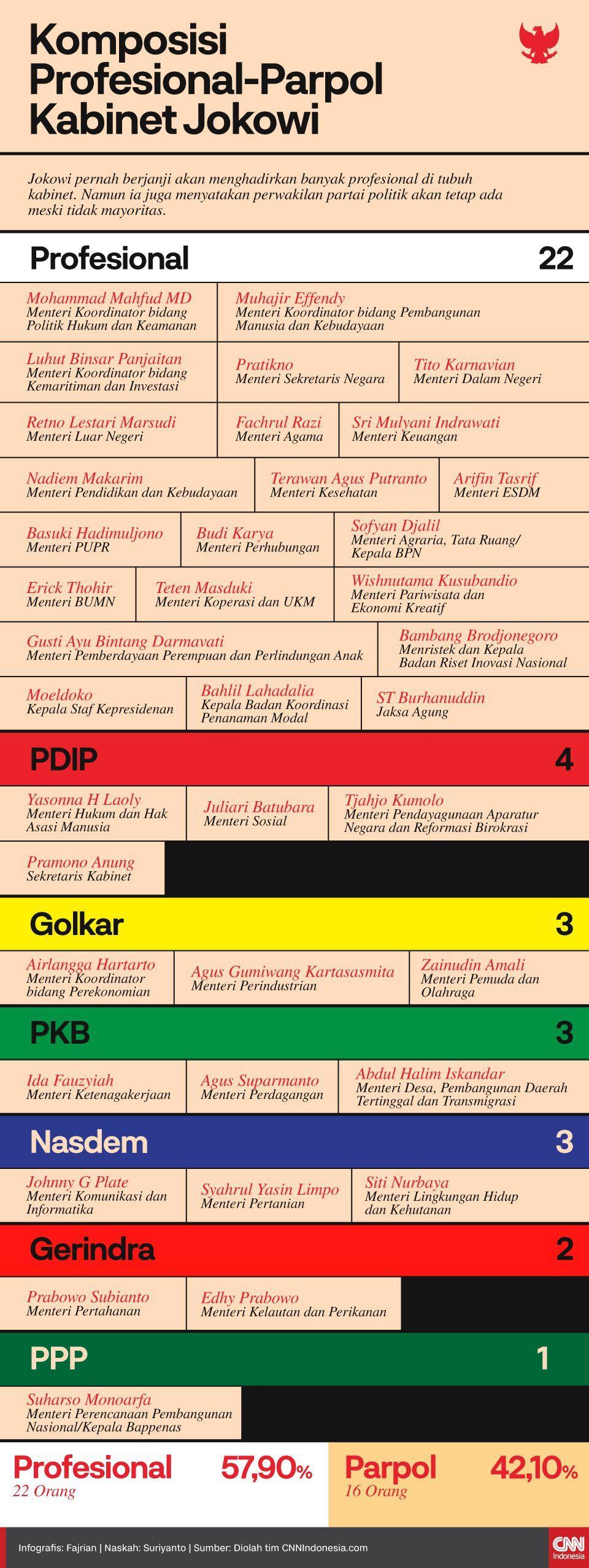 Infografis Komposisi Profesional-Parpol Kabinet Jokowi