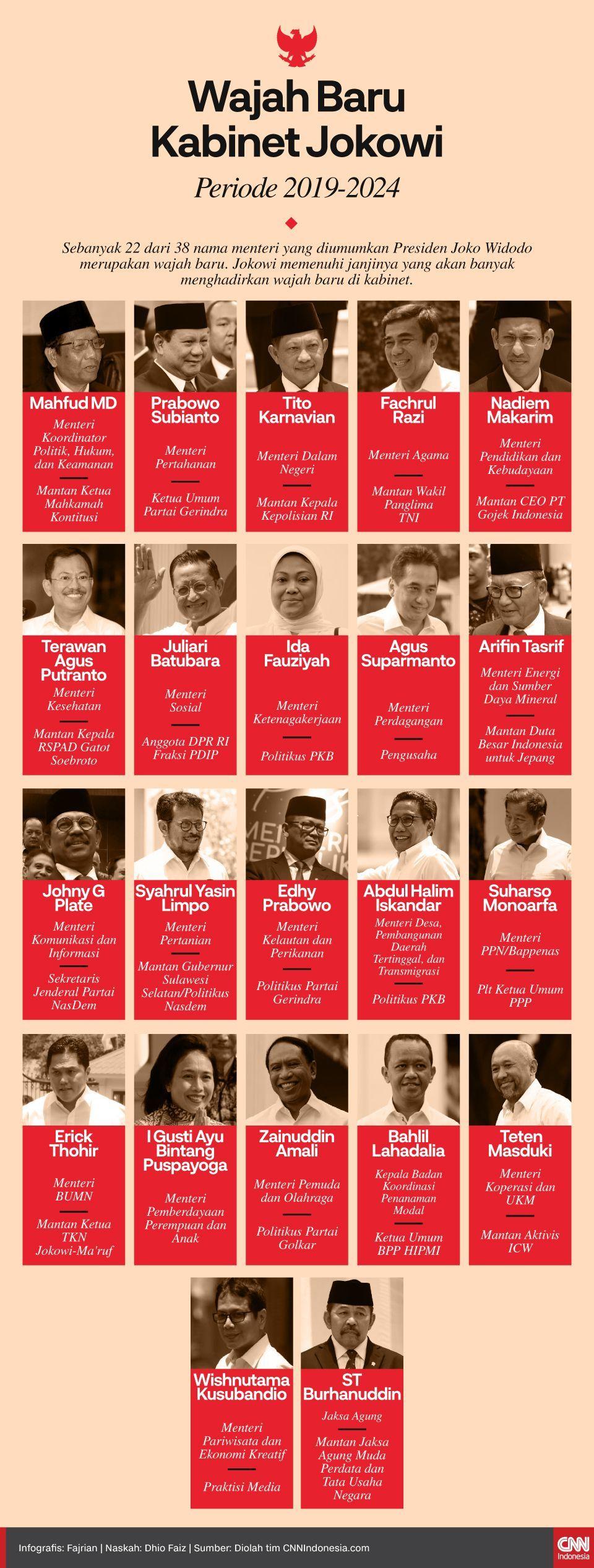 Infografis Wajah Baru Kabinet Jokowi