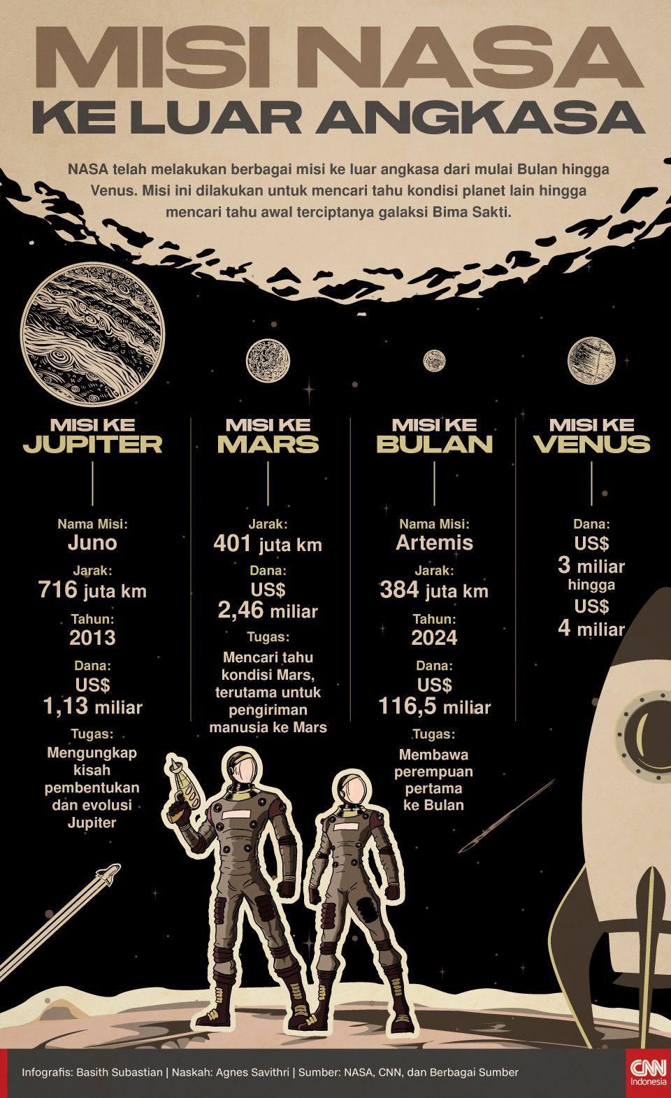 Infografis Misi NASA ke Luar Angkasa