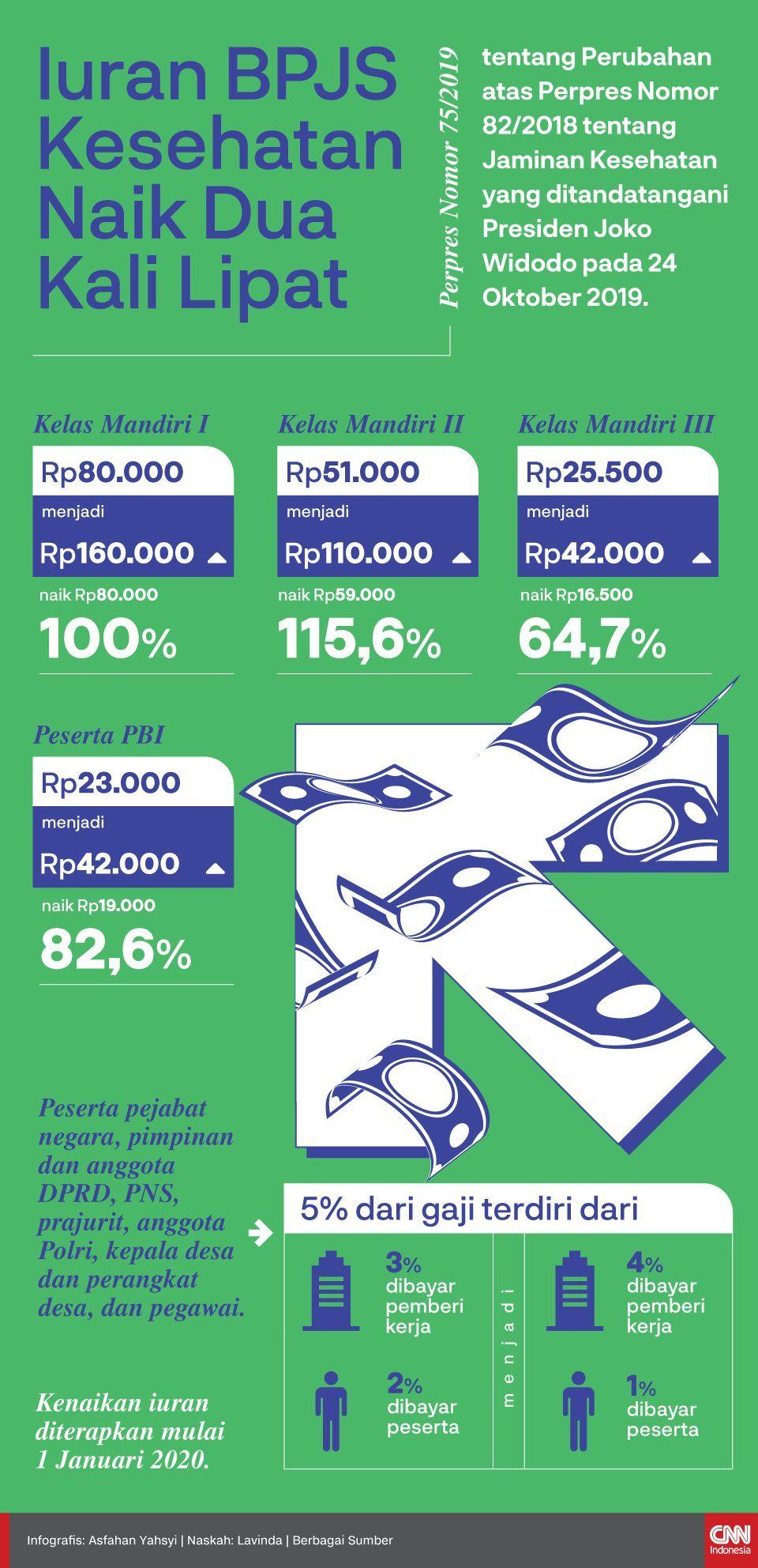 Infografis Iuran BPJS Kesehatan Naik Dua Kali Lipat