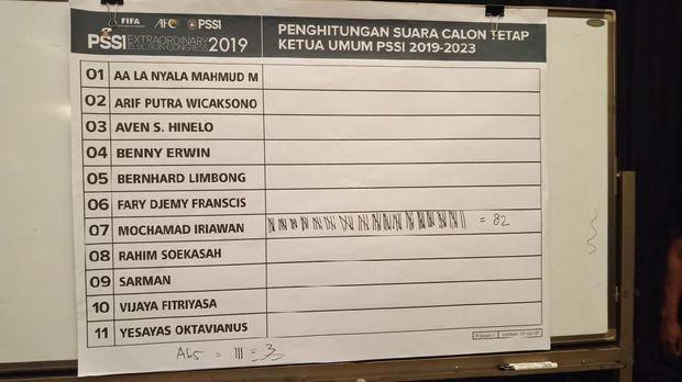Menang Mutlak, Iwan Bule Ketua Umum PSSI 2019-2019