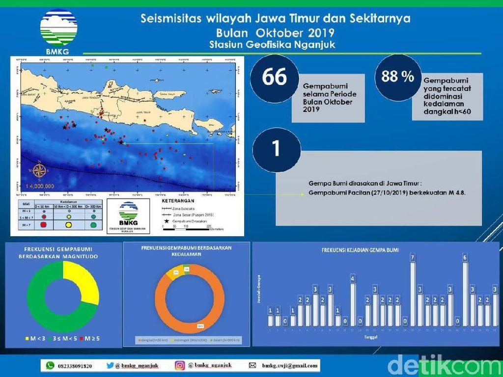 BMKG Nganjuk Sebut Dalam Sebulan Terjadi 66 Kali Gempa di Jawa Timur
