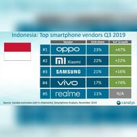 Rajai Pasar Indonesia, Oppo Buka Rahasia