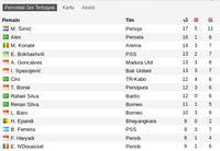 Daftar Top Skor Liga 1 2019