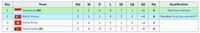 Klasemen Kualifikasi Piala Asia U-19 2020: Indonesia Perkasa di Grup K