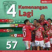 Bali United Menuju Gelar Pertama di Liga 1