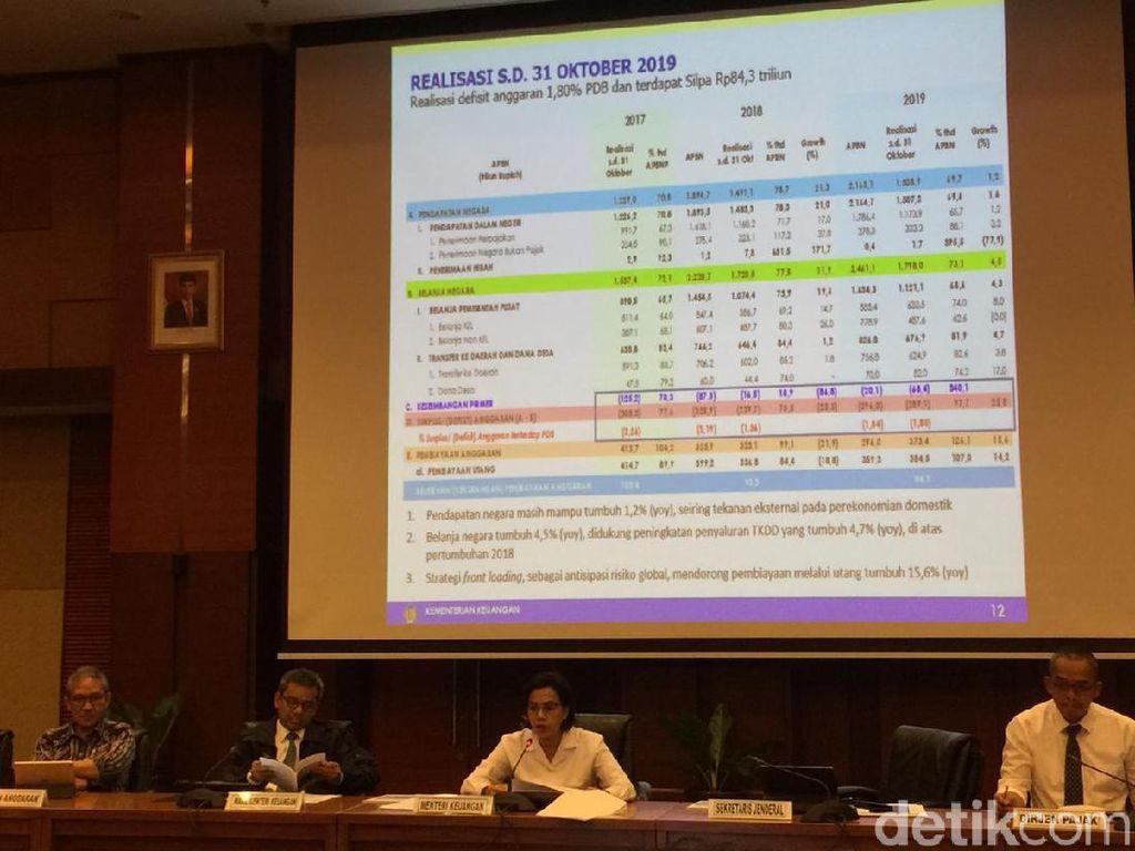 Belanja Negara untuk Gaji PNS Tinggi tapi Belanja Modalnya Rendah