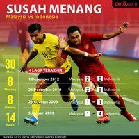 Tandang Indonesia ke Malaysia dalam Infografis