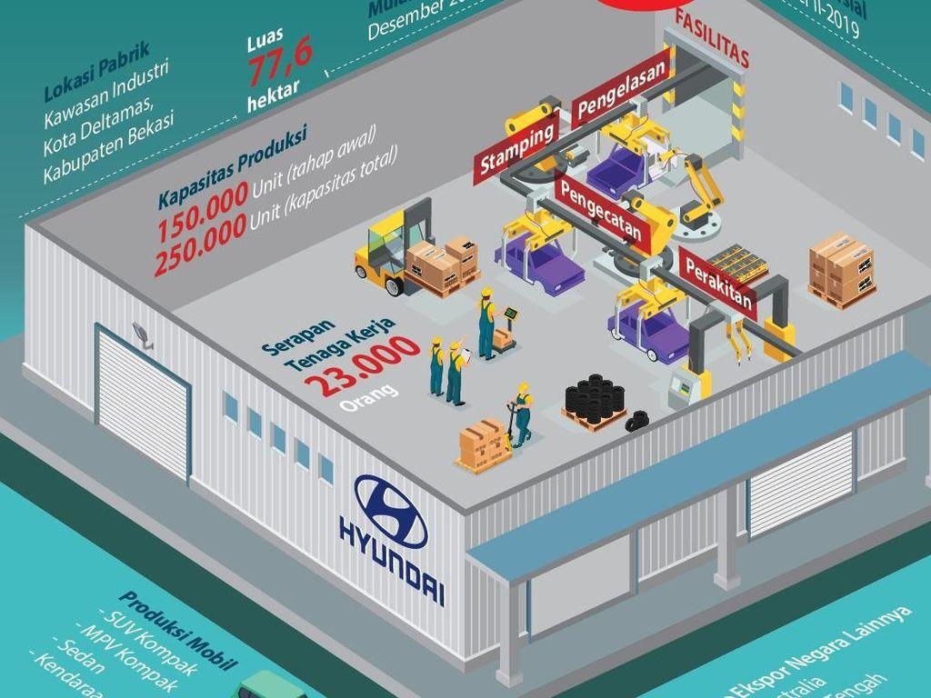 Hyundai dan LG Kerjasama Bikin Pabrik Baterai Mobil Listrik di Indonesia