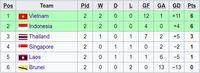 Indonesia Samai Vietnam di Klasemen Grup B Sepakbola SEA Games 2019