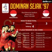 Live Report: Indonesia Vs Singapura