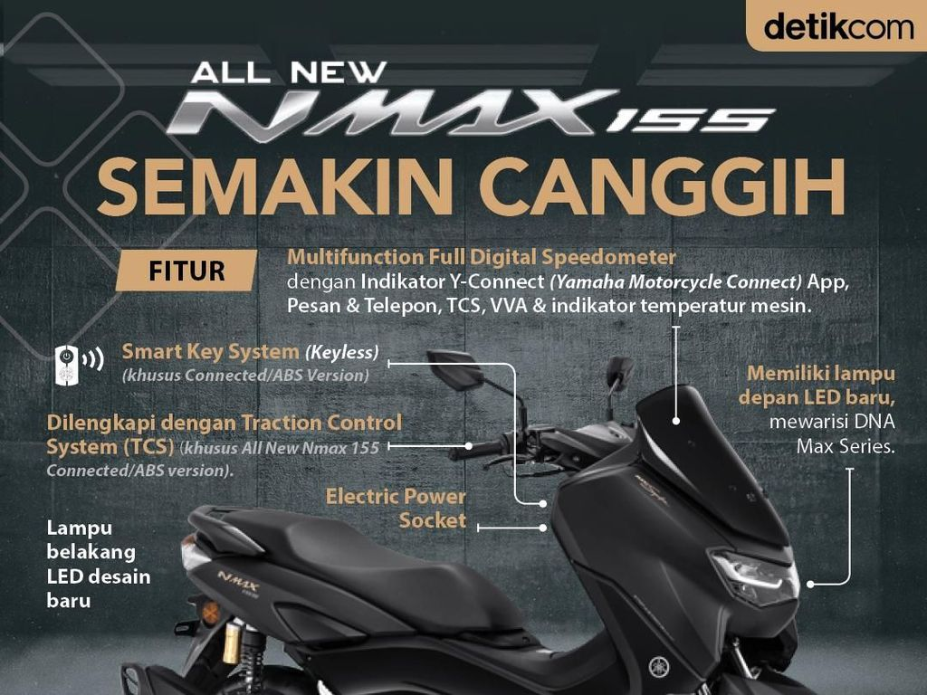 Data dan Fakta Yamaha Nmax Model 2020