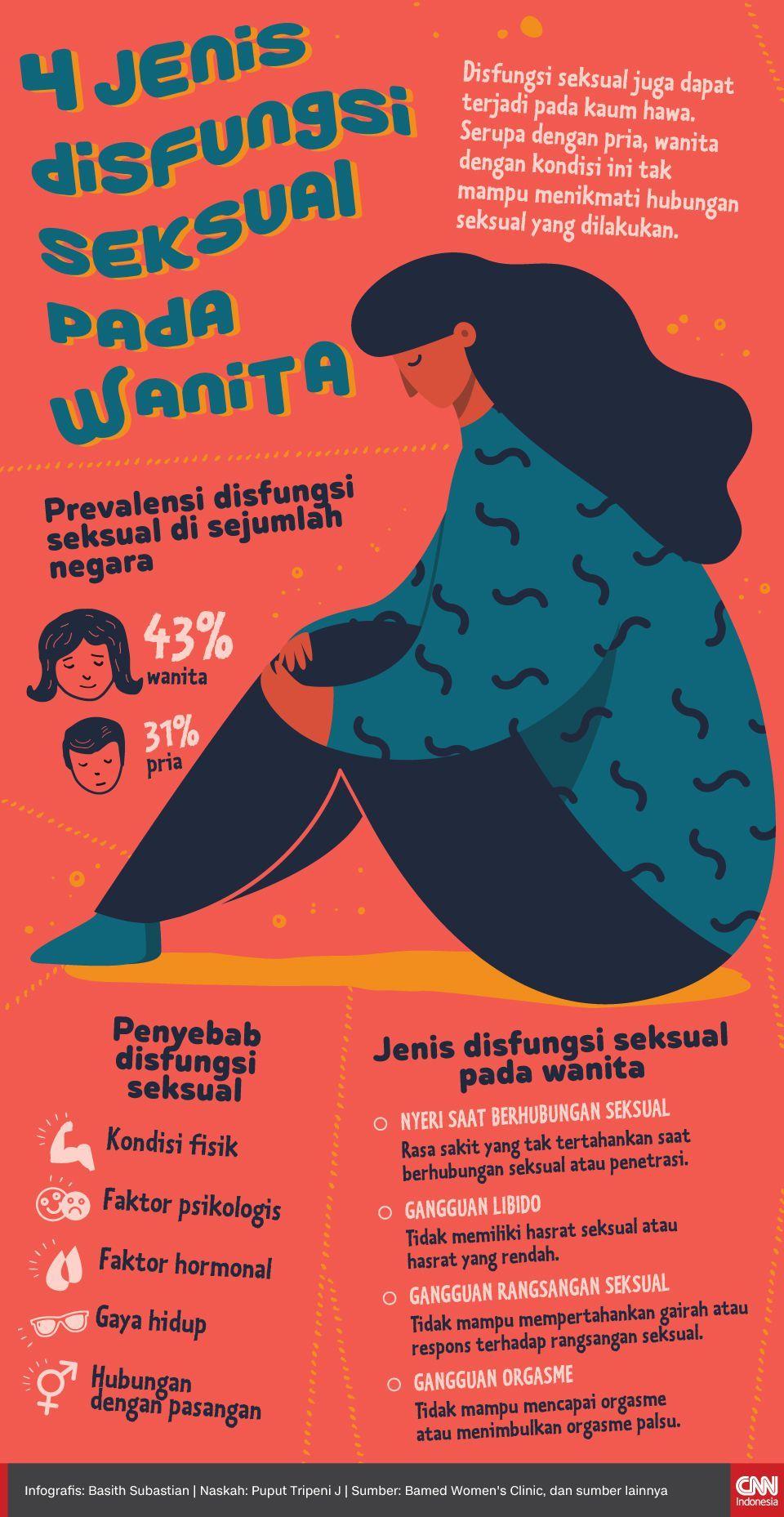 Infografis 4 Jenis Disfungsi Seksual pada Wanita