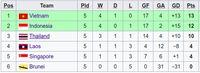 Klasemen Grup B Sepakbola SEA Games 2019: Indonesia Runner Up