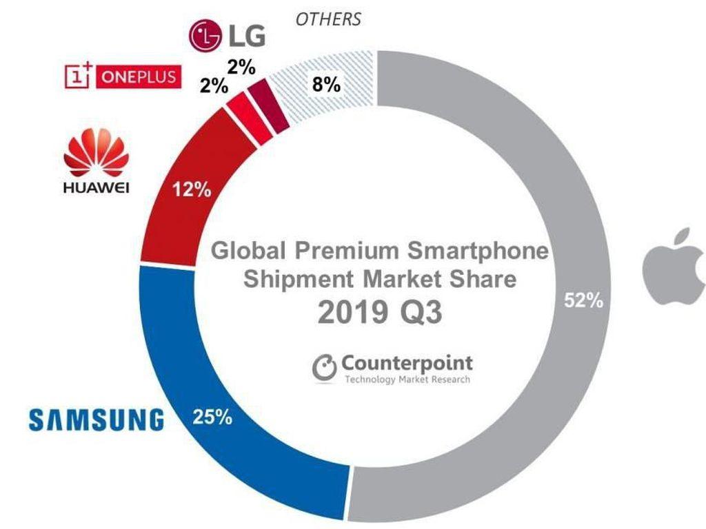 Ponsel 5G Jadi Juru Selamat Saat Pasar Premium Anjlok